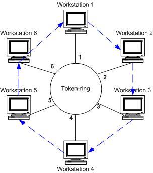Курсовая работа: Построение локальной вычислительной сети предприятия.