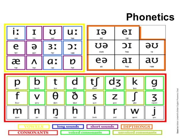 an analysis of phonics a body of knowledge in the english language Critical components in early literacy — knowledge of the letters of the english language is based phonics instruction teaches the most important and regular.