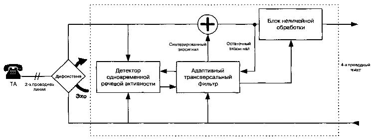 Поскольку эхо моделируется только как линейный феномен, любые нелинейные процессы на пути его возникновения приводят...