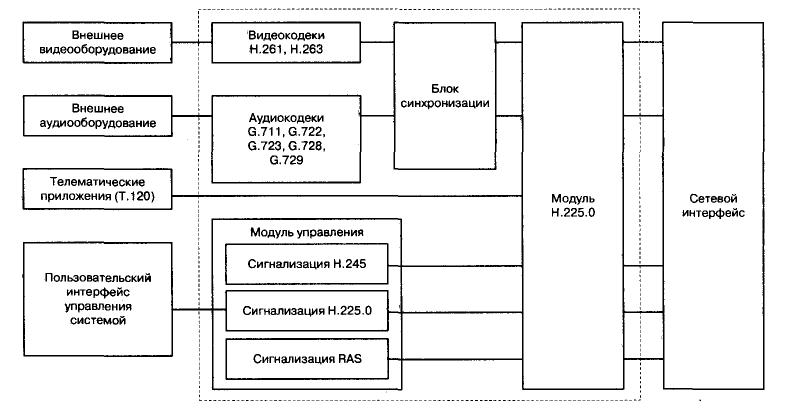 Модуль...  Терминал H.323 является оконечным устройством сети IP-телефонии, которое в ходе эксплуатирования...